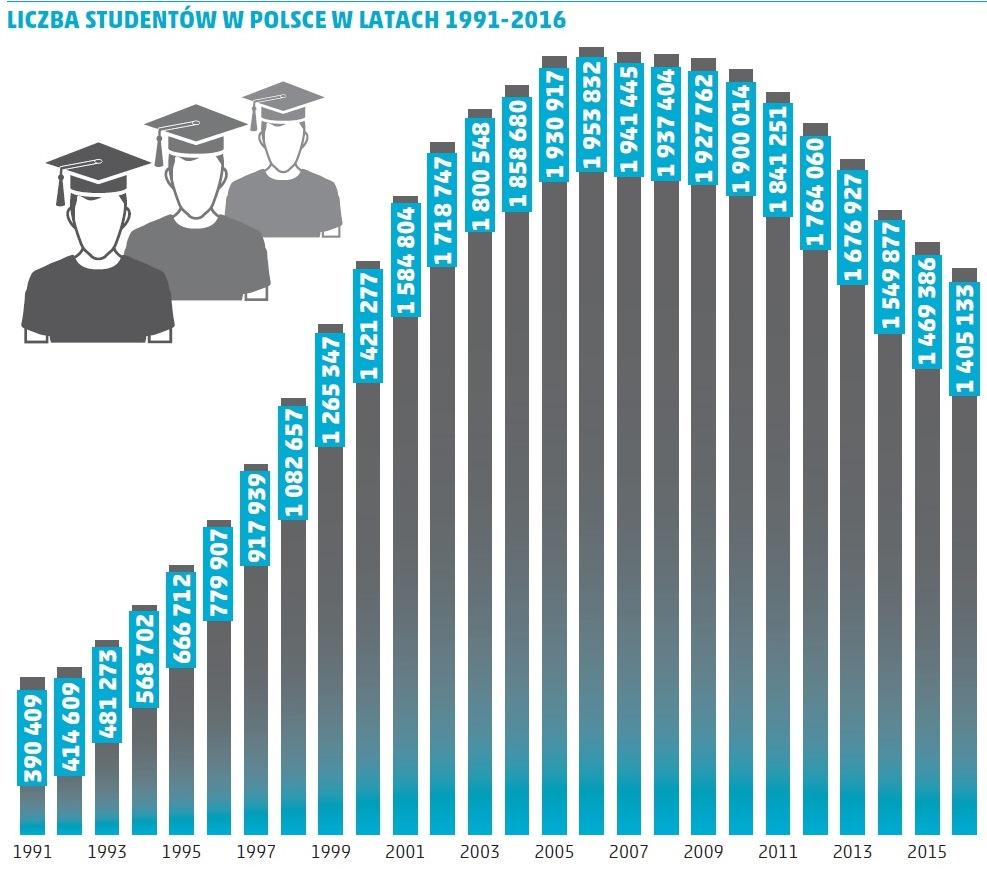 Ile miesięcznie wydaje student? Kalkulator brutto-netto wynagrodzenie.
